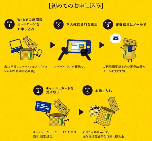 ジャパンネット銀行 カードローンの申し込み方法【普通預金口座なし】