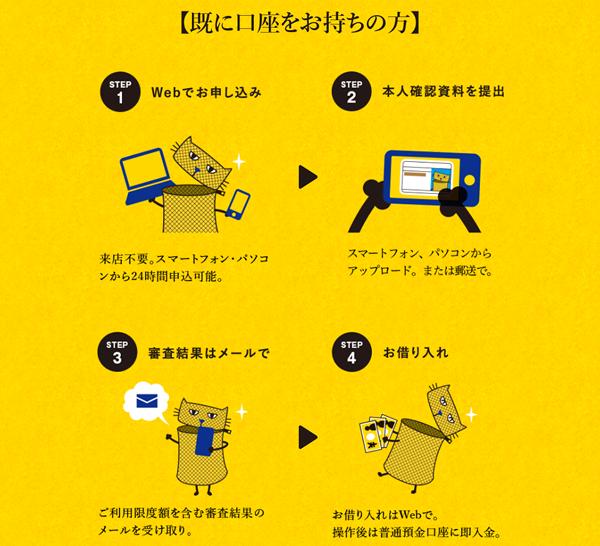 口座をお持ちの方のジャパンネット銀行 カードローンの申し込み方法